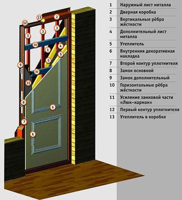 Конструкция дверей Арма