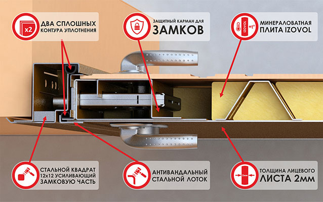 двери входные стальные уровень шумоизоляции